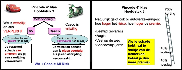 pincode economie 4e klas mavo vmbo aantekeningen samenvatting oefenen wa casco all risk motorvoertuig bonus malus korting toeslag risico premie