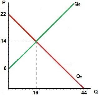 Evenwichtsprijs en evenwichtshoeveelheid berekenen oefenen economie vraaglijn aanbodlijn evenwicht marktmechanisme
